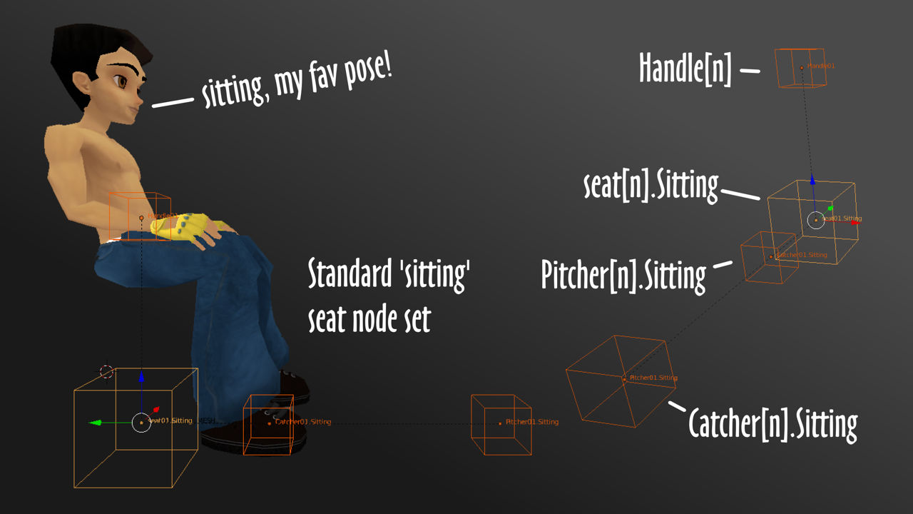Standard set of nodes used for SITTING spots