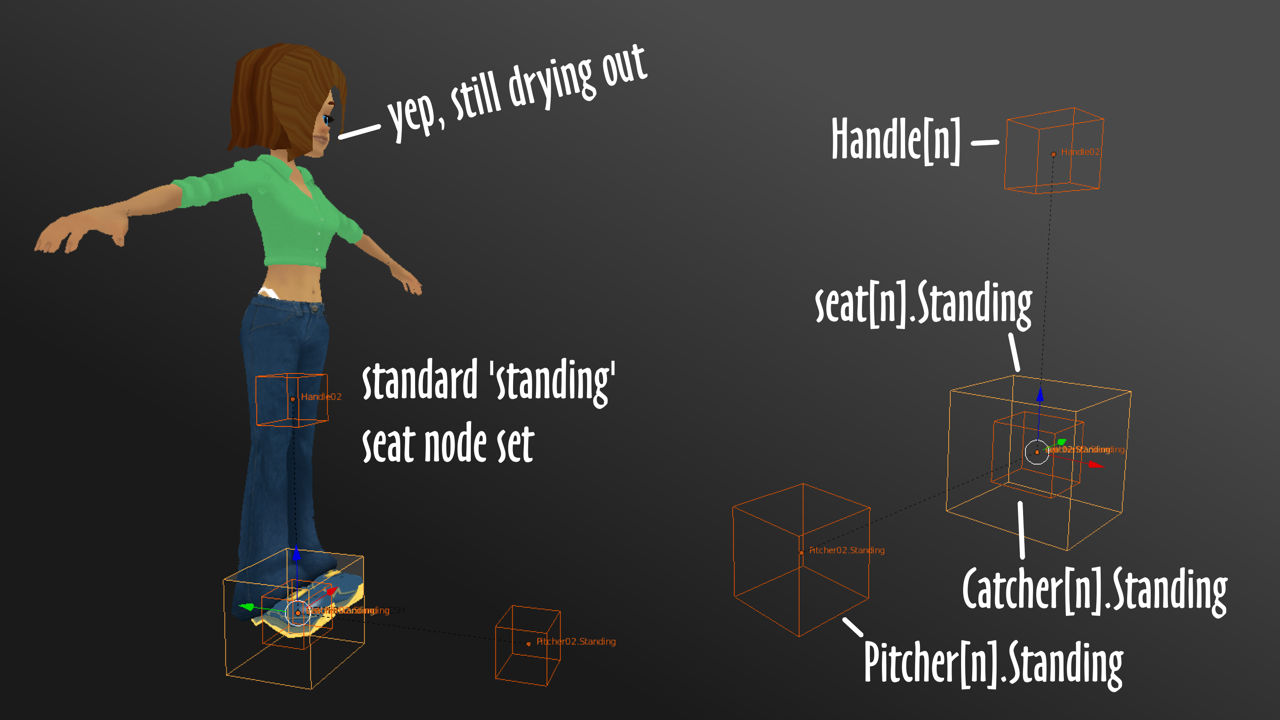 Standard set of nodes for STANDING spots