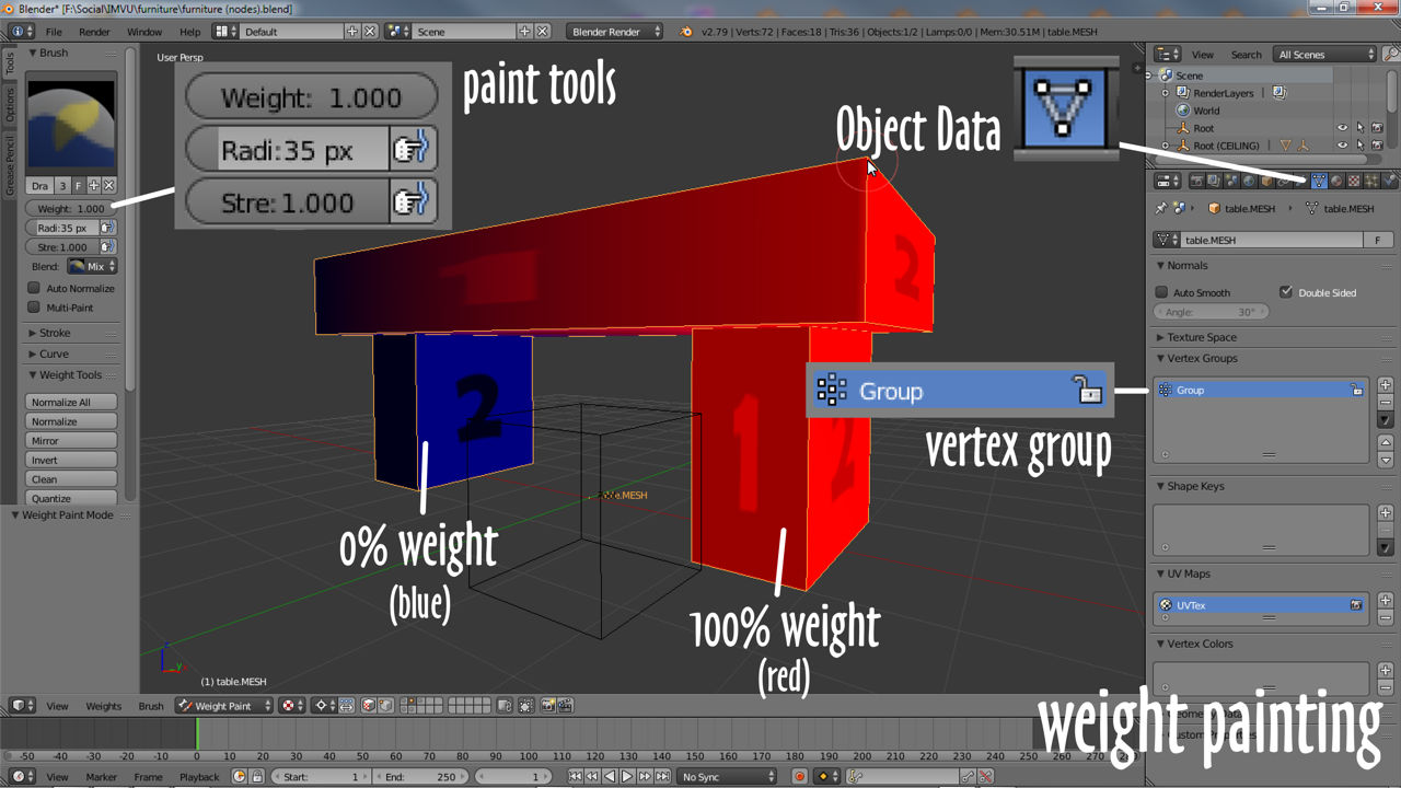 Painting weights automatically generates a vertex group
