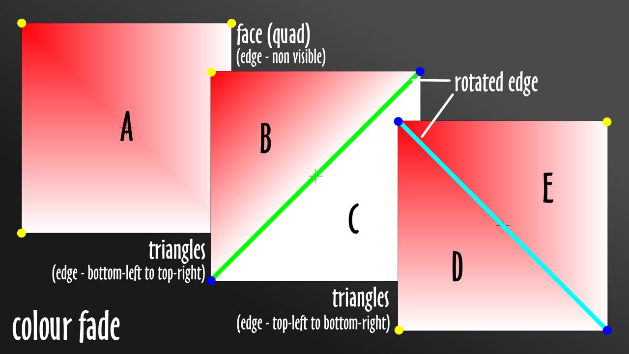 The orientation of edge elements influence colour fading