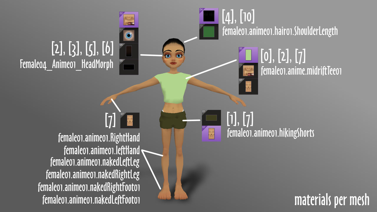 Material assignments per mesh on the default avatar in Create Mode